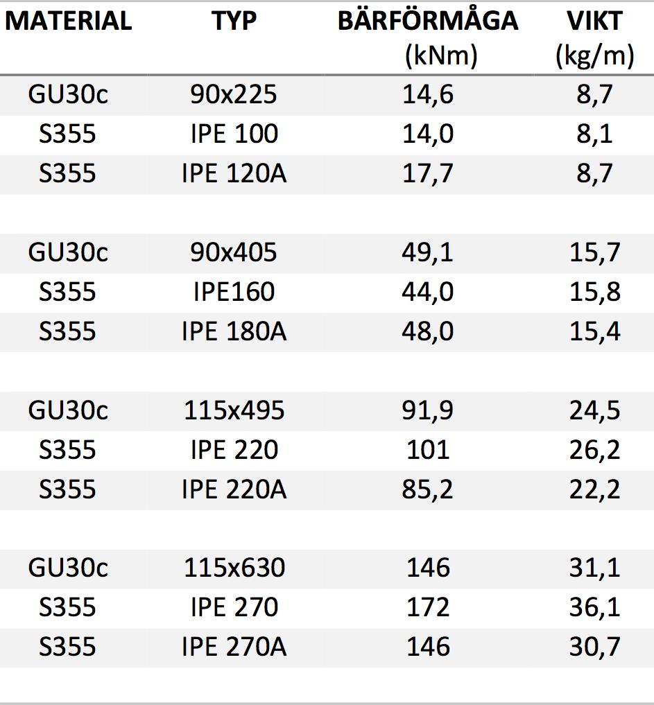 Tabell 2: Viktjämförelse av limträ- och stålbalkar
